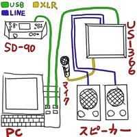 外部音源SD-90、オーディオインターフェイスUS-366、DAWソフトはSONAR(X1LE)を使って曲を作りたいと思っています。ですがまだはじめたばかりでわからないことがたくさんあります。 まず最初の接続でつまずいてしまいました。PCのスペックはCPU i7 メモリ16G OSはwin7です。よろしくおねがいします。  質問①SD-90の音源が鳴りません。  今、私の作業環境は...