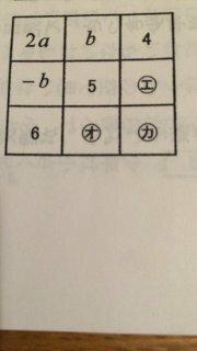 すみません、一度解決したのですが、またわからなくなりました。。  左の縦列を見て 2a-b==9・・・① 上の横列を見て 2a+b=11・・・② 連立して解くと a=5,b=1  ①の9と②の11はどこからきた のですか?