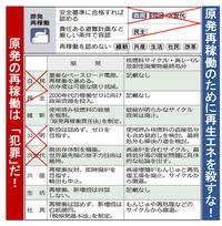 『また、3万~4万ベクレルのマツタケ検出! 』2014/12/1  ⇒ こんな状況で、なんで原発再稼働なのか?  ⇒ 「原発再稼働」と「秘密保護法」は、まさに国家ぐるみの「犯罪」では? こんなことを許したら、日本...