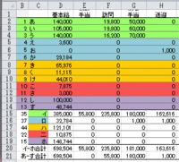 セルの色ごとに合計を求めたいです。実際は31行、AA列まであります。集計欄を含めて39行でそれが12回繰り返して下に続きます。 「色つきセルの合計」で検索して下記のマクロをコピペするとD列はうまく計算されま...