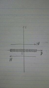 厚さの無視できる無限平板に、紙面手前から奥に向かって、単位長当たりI₀[A/m]の電流が流れているときの平板外部の磁界Hは、どうして写真のような向きになるんですか。