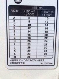 農業。スガノのスタブルカルチについて質問です。 下の画像でローラの沈み代6センチを代入、数値は参考値とあります。 上に書いてる数値は沈み代6㎝を含まない数値でいいんですよね?