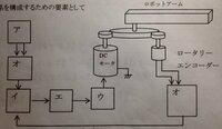 図のようなフィードバック制御系を構成するための要素として何が当てはまりますか? パルス発振器、加算回路、モータドライバ、DA変換器、Up/Downカウンタ
