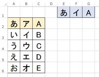 エクセルでA2~A5、B2~B5、C2~C5にあるデータを  E1、F1、G1に、画像のように行ごとのデータを[F9]で  ランダムで表示させるにはどうしたらいいのでしょうか? よろしくお願いします。