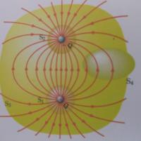 下図に示す正電荷Qと負電荷-Qのつくる電場にガウスの法則を適用すると、閉曲面S1の場合はΦE=Q/εo閉曲面S2の場合はΦE=-Q/εo閉曲面S3とS4の場合はΦE=0であることを示せ