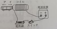 中学理科コイルの問題です。 したの図で、コイルの左側がS極、右側がN極となるらしいのですが、右手の法則を使ったら右から左に電気が流れますよね?電気はマイナスからプラスに電気が流れるから、右側がマイナス、つまりS極で、左側がプラス、つまりN極じゃないのでしょうか?  教えていただけたら嬉しいです。