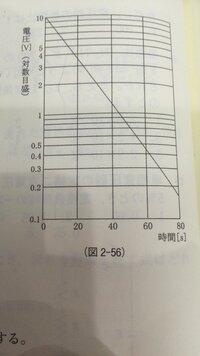 医用工学の質問です コンデンサを10 V に充電した後、抵抗で放電した場合の経時的な電圧の変化を図 に示す。この放電回路の時定数[s]に最も近いのはどれか。 解き方がわかりません。 よろし くお願いします!