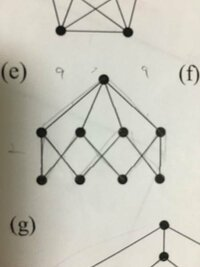 このグラフは平面グラフですか? 辺が交差するから平面グラフでないではダメですか?