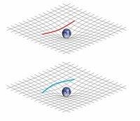 重力と時空の歪みに関するideas1954さんとの以下のやり取りについて http://detail.chiebukuro.yahoo.co.jp/qa/question_detail/q12158233682   catbirdttは、空間が歪んだ時、元の直線が歪んだ後も直線(測地...