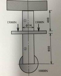 材力についてです。 直径14mmのスチール丸棒が2部材、剛体を挟んで接続されている。先端には重さ10000Nの硬球が下げられている。次の問いに応えよ。 スチールのヤング率は206GPaとし、またスチール部材の自重は無...