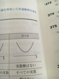 二次不等式の質問です。 なぜa>0のとき、D<0のグラフがこうなるのですか?