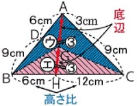 算数6年生の問題の解き方を教えてください   「 高さの等しい三角形(台形)の底辺比は面積比に等しい。 底辺比=AG:GH=面積比 =ウ:エ=3:3」  という説明がよくわかりません 高さが等しいっていうの...