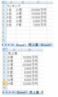 エクセルで別シートにあるデータを別シートに数字が大きい順に並べる関数を教え てください。 売上のシート(例)を売上順にソートせずに関数で自動的に別シートに並べたいで す。 宜しくお 願いします。