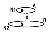 次の電磁気学の問題の解答解説をお願いします。 図のように真空中に2つのコイル(コイルA:巻き数N1、半径a コイル2:巻き数N2、半径b)が中心軸を共通に距離x(>>a,b)[m]だけ離れてある。相互インダクタンスを...