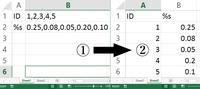 エクセルVBA、カンマ区切りと配列についての質問です。  シート1(図①)のA1とA2それぞれ値が、B1とB2にカンマ区切りで値が入っています。ちなみに B列に入る値は変わることがあります。 | A | B  1|ID |1,2,3,4,5 2|%s|0.25,0.08,0.05,0.20,0.10  それを、シート2に図②の様に置き換えるマクロが必要です。  区切りを指定し...