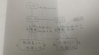 異なるネットワーク上の共有フォルダの作成 手描きで申し訳ないですが簡単な図を添付しています。 Bに共有フォルダを作成し、ABCDすべてで観覧可能にしたいのですがAとBには2つIPが割り振られていて、AB間は192...
