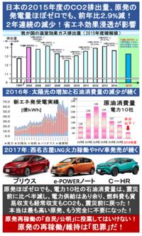 『日本の2015年度のCO2排出量、原発ほぼゼロでも前年比2.9%減!2年連続の減少! 省エネ効果浸透が影響』 2017/4/14  ⇒ 日本のCO2排出量、原発の発電量がほぼゼロでも、もう震災前に戻った?   ◆原発の発電...