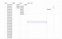 googleスプレッドシートを使い勉強時間の記録をしようと思っています そこで勉強時間の合計累計を四則演算で求めたいのですが、うまく数値が出てくれません 解決策をご存知の方いらっしゃいましたらご教授いただけないでしょうか