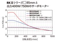 ステッピング モーター 低速トルクが 高い 反応性の高さ 鉄道模型にてきさないかな? たしかに 価格は高いが 安くできれば ステッピングモーターは 精密機械に採用されてきた DCサーボ モーターより 低...