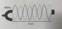 至急おねがいします!!  物理の問題についてです。  ①400Hzのおんさにつけた長さ0.4mの弦を振動させた状況を考える。  (a)8つの腹をもつ定常波ができた時、その波長はいくつか。 (b)弦 を伝わる波の速さ...