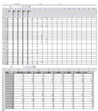 アンケート集計で複数回答のクロス集計をしています。添付画像の上が集計シートで、「問2(年代で選択肢は1~7)」と「問14(設問では「あてはまるもの全て選択してください。」となっています。 選択肢は1~14でセルを分けて入力しています。)でクロス集計をします。 添付画像の下の表のように集計しようとCOUNTIFSで下記のように式を入力すると、非常に長くて、1つ1つのセルの修正にものすごく手間...