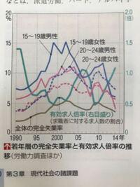 この若年層の完全失業率と有効求人倍率の推移のグラフの見方を教えてください。この水色と茶色以外の、赤と青の年齢と性別が付けられている実線と点線は何を表していますか?