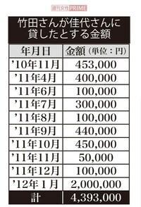 小室圭の母親は遺族年金不正受給になると思いますがどうなのですか。 2010年から2012までの婚約期間中に元婚約者から援助を受けて いますが、特に定期的な振込みがあった2011年には受給資格は 無くなっているの...