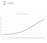 微分方程式の解法について質問です。  d^2θ/dt^2 = k sin(θ) θ(t) : θ(0)=α、dθ/dt = 0 とします。   の解法が思いつきません。 数値解析で求めたグラフを載せておきます。αを0.5にしてます  何をしたいか...
