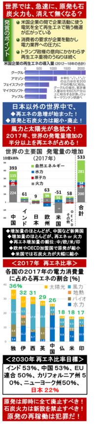 『NTTが、FIT以外の太陽光発電の構築! 脱炭素化に向け企業要望が増加! 』2018/4/17  → 「SBTへの参加やRE100への加盟などを通じ脱炭素化に取組む企業が増え」  ⇒ 原発のせいで、世界から大きく遅れてしまったが、ようやく日本でも、各企業が再エネ由来のエネルギーの調達を目指し始めた? ⇒ 政府・自民党の原発政策のために、大幅に導入量が減少してしまった日本の太...
