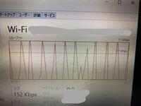 タスクマネージャーでWiFiのところを見ると、写真のように表示されており、送信、受信が0kbpsになったり戻ったりを繰り返しています。 解決法わかる方いらっしゃいますか、、?