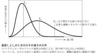 gnuplotで,x軸のある値に対して,y軸に平行な線をひきたいときってどうすればよいでしょうか? 例えば,下図で関数形とTaの値が分かっている場合, 下図にあるように,Taの部分にのみ線分を引く方法が知りたい...