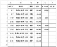 エクセル計算式教えてください ギフト金額の欄(E列)に計算式を入れたいです  施行日(A列)がH31/1/14迄 場所(B列)が神戸と三田 が条件です その条件で売上(D列)が100,000以下はギフト金額(E列)¥3,...