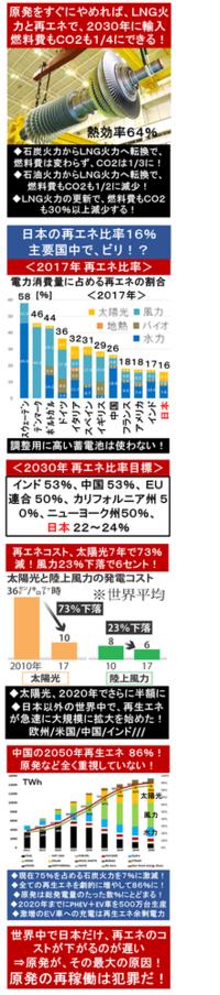 『商社各社、脱石炭へ! LNGを6割増産! 米シェール輸入拡大!』2018/5/26 日経   ⇒ 商社が石炭から離脱し、3大メガバンクも石炭関連産業への融資を控え始めた? ⇒ 世界から、先進主要諸国で日本だけが厳し...