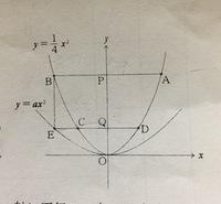 図のような放物線y=1/4x^2上にA,B,C,Dの4点があり、A,Dのx座標がそれぞれ6と3になる。 ABとCDはそれぞれx軸に平行で、点Eは直線CDと放物線y=ax^2(a>0)との交点のうちx座標が負のものとする 。直線CDとy軸の交点をQとするとき次の問いに答えなさい。  この問題でわからないところがあります教えてください。  (1)点Bの座標を求めなさい。 点Aの...