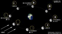 衛星の動き方について質問があります。 手短に。  地球(アース)と月(ムーン)で考えてみてください。  月は地球を中心として回って居ますよね。  下の図で言うと、真ん中に地球、左下に太陽(サン)がイッスムニダ。...