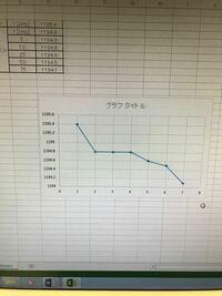 Excel  グラフを作る時に縦軸は表の数値通りになるのですが、横軸は数値ではなく1,2,3,4...となり、表の数値通りになりません。この場合横軸が1,5,10,25...となってほしいです。