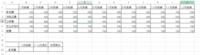 EXCELの特定の項目の集計について教えてください。 画像のように、年間の財務データがあります。 セルA10で集計したい項目を指定し、特定の月のみの数字(B10)、特定の期間の合計(C10)、年間の合計(D10...