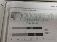 この情報処理の問題のグラフのところで7日、1日ってなってるとこあるじゃないですか?それどうやってやるんですか?