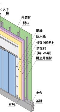 外壁材でサイディングやトタン板を縦張りにする時、胴縁を横に貼りますが、対流方向に通気がふさがれる心配は無いのですか? 外壁材の縦張り+胴縁の縦貼りは何がいけないのですか?