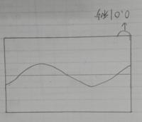 横方向の1マスが0.01秒のとき、何Hzになりますか?(写真が逆になってしまっています)