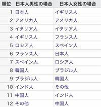 日本人女性って世界最強じゃないですか? 男女別国際結婚で憧れる相手の国ランキングで日本人女性の方はランキング上位が全て白人国家が占めていますが、なんと日本人男性の方は1位が日本人w  普通、自国の女性は...