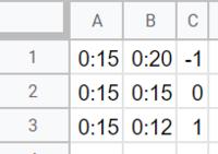 A列とB列と比べて  B列が多い時はC1は-1と表示 B列が同じはC1は0と表示 B列が少ない時はC1は1と表示   C1にはどんな計算式を入れたらいいですか?