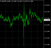 Fx初心者です。昨日の午後9:00頃(日本時間)に、ドル円(その他の通貨ペアも)、比較的大きな変動(といっても0.3円程度)がありましたが、この背景は何だったのでしょうか。