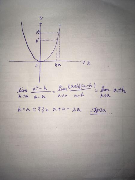 y=x^2の微分式の証明として下の画像は合ってますか? x=aの時の微分式を表してみたのですが...