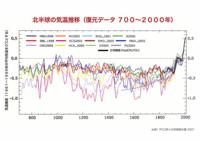 CO2温暖化論がほぼ間違い無い真実とされていますが、未だに熱力学第二法則でつ。 CO2は関係ありまてん。と主張する輩が居ますが、真実がCO2温暖化でないなら、何故2000年から、2019年までの間気温は上がり続けて...