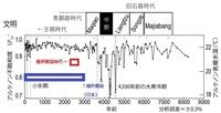 【日本人、中国人、韓国人】本格的な水田稲作開始の今から約3000年前より、さらに以前に稲作農耕民族が日本列島へ渡来していたはずです。 φ   長江文明(稲作文明)の衰退から、意外と早く日本列島に渡来し...