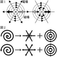 電荷の正体は渦?  光は、干渉などの、波と共通する性質を持つことにより、波であると考えられている。 電荷は、以下に示すように「放射状と同心円状のベクトル場」という、渦と共通する性質を持っている。 電...