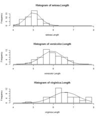 ヒストグラムと分布曲線をエクセルで、下の様に書くことになったのですが 手順が良く分かりません。 棒グラフや折れ線グラフの書き方は、一応ですます 宜しくおねがいします。