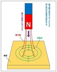 渦電流ができる原理についての質問です。 私の見ている資料の中で、図にあるように銅板に磁石のN極側を近づけていくと、その磁力線の変化を打ち消す磁力線が発生するように、銅板に左回りの誘導電流が流れる。 ...