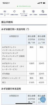 みずほ銀行の振込手数料について A支店(自分)からA支店(相手)への送金をみずほ銀行のATMにてしてきましたが、最終確認画面で108円との表記。(平日15時ごろ  同じ名前の支店はATMキャッシュカードで無料じゃないん...